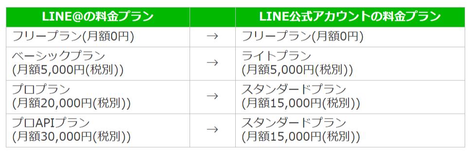FireShot Capture 044 - 【重要】LINE公式アカウントへの強制サービス移行時の料金プランについて _ LINE@公式ブログ - ラインアットの最新情報や成功事例を_ - blog-at.line.me