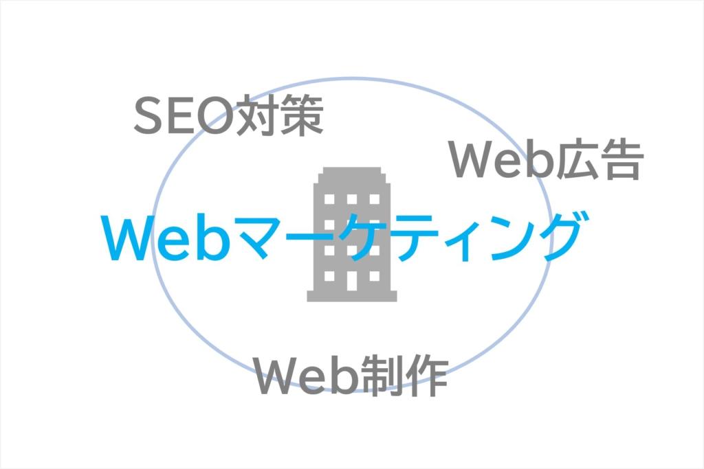 Webマーケティング全般を行える会社を選ぶ