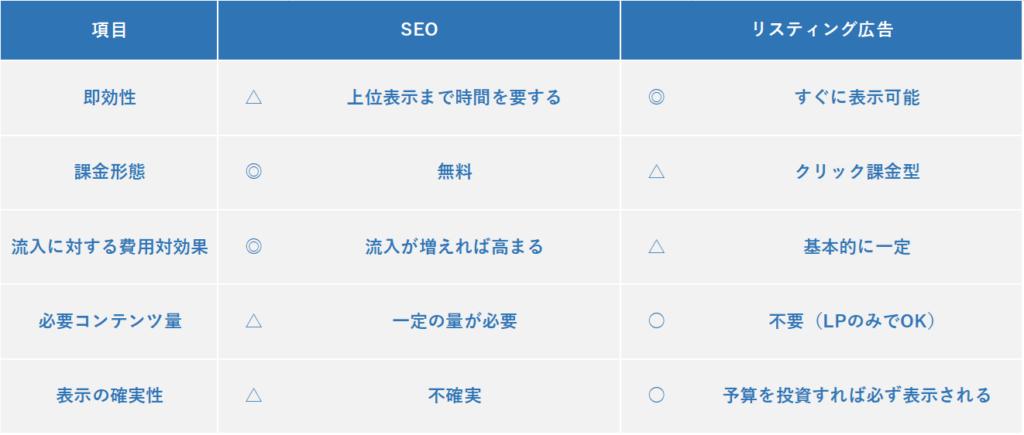 SEOとリスティング広告の比較表