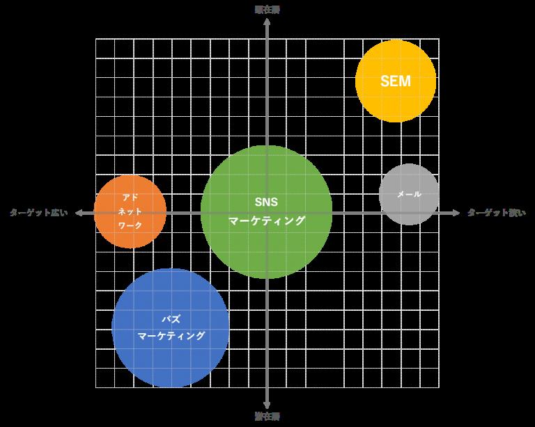 Webマーケティングの各手法の位置づけ