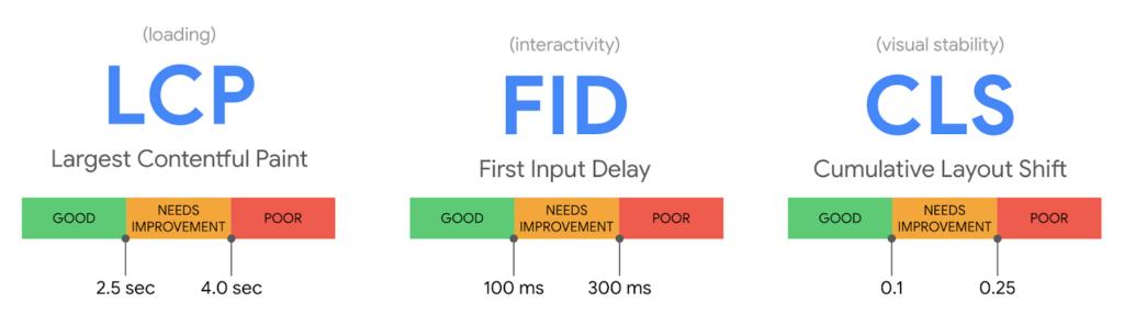コアウェブバイタルつの指標「LCP」「FID」「CLS」